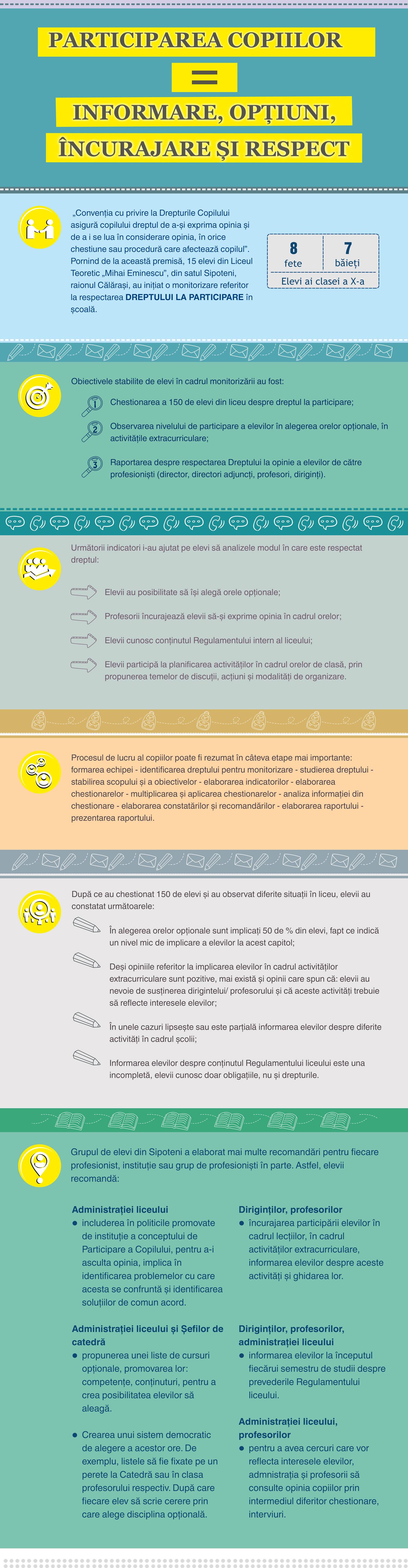 Participarea copiilor = informare, opțiuni, încurajare și respect